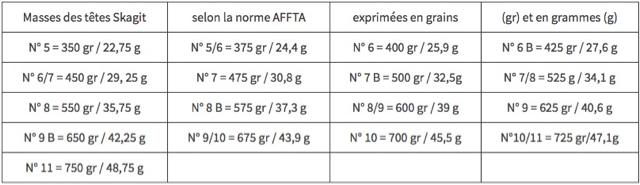 Masses-des-têtes-Skagit-selon-la-norme-AFFTA-des-cannes-à-deux-mains