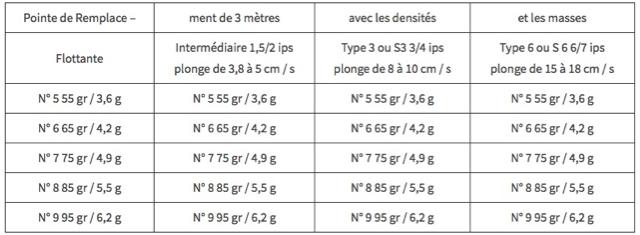 Pointes-de-Remplacement-de-3-metres-avec-les-densites-et-les-masses
