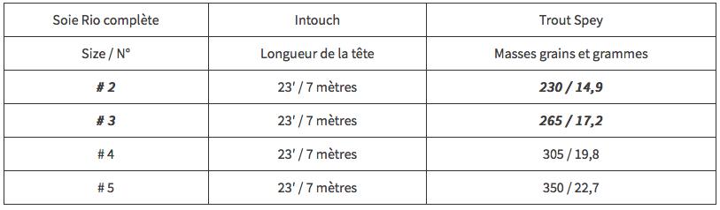 Longueur-et-masses-Soie-Rio-Intouch-Trout-Spey