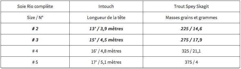 Longueurs-et-masses-Soie-Rio-Intouch-Trout-Spey-Skagit-1