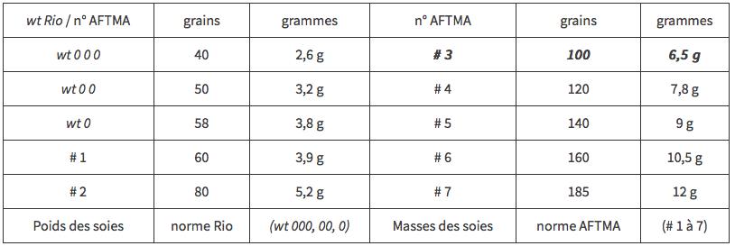 Poids-des-soies-norme-Rio-wt-000-00-0-Masses-des-soies-norme-AFTMA-1-à-7-x